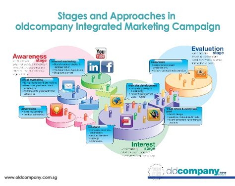 Oldcompany Integrated Marketing Campaign Flow