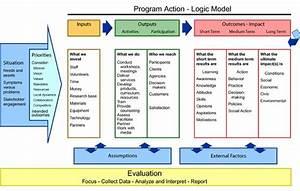 A Logic Model Is A Graphic Representation To Describe A
