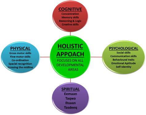 We Think The Holistic Approach Is The Most Appropriate Wh