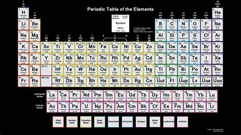 color periodic table chart  charges