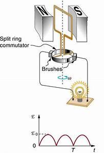 Electric Generators  U00b7 Physics
