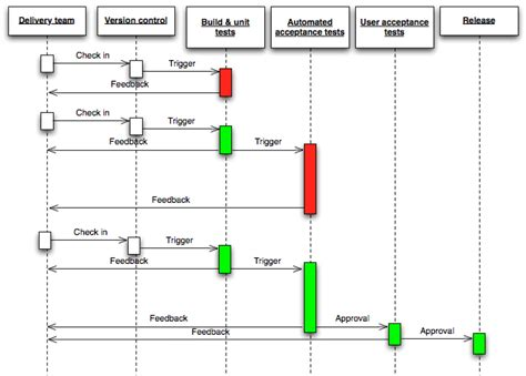 continuous delivery process diagrampng