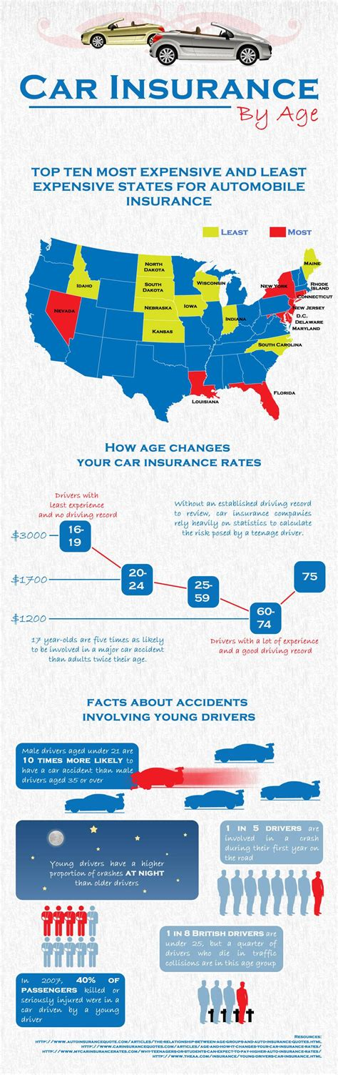 car insurance  age infographic charts graphs infographics pinterest car insurance