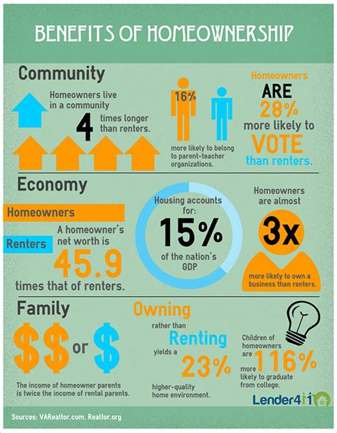 Benefits To Buying Property by Infographic Rent Vs Buy Lender411