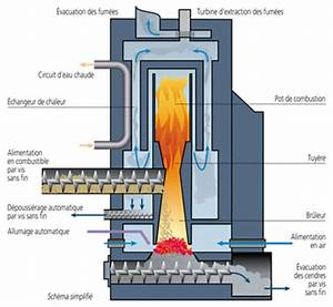 Poele A Bois Norvegien Double Combustion : raccordement po le bois ~ Dailycaller-alerts.com Idées de Décoration