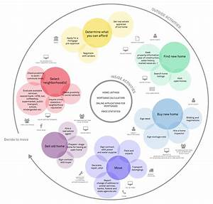 One example of an ecosystem map | Ecosystems | Pinterest ...