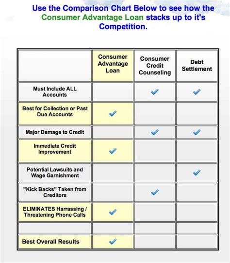 Pro Debt Solutions Creates Consumer Advantage Loan To Lend. Low Interest Credit Cards Canada. Delaware Corporate Filing Dell Cloud Servers. Columbia College California La Verne Dentist. Accredited Colleges In Usa Autism Education