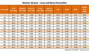 Weight Lifting Percentage Chart Crossfit Image Result For Bone Mass Percentage Female Chart Body