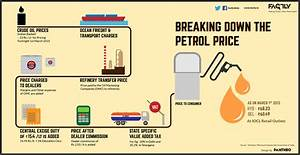 Petrol Price In India 2015 Chart Indian Petrol Price Breakdown Infographic Factly