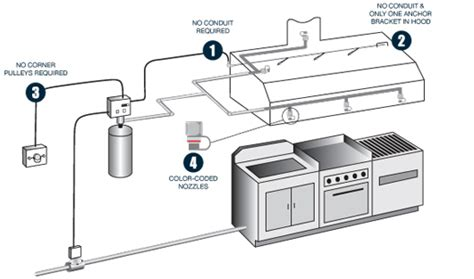 Kitchen Gas Suppression System by Safety And Systems Limited Range Suppression Systems