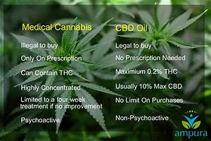 What Is The Difference Between Cbd Oil And Medical