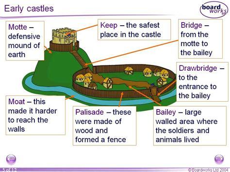 risultati immagini  development  medieval castle