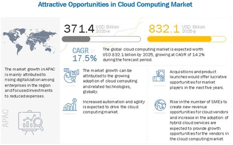 Cloud Computing Market Size, Share and Global Market ...