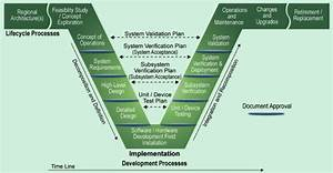 Systems Engineering And Its Project Development