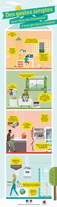 Economie D Energie Dans Une Maison : des gestes simples pour faire des conomies d 39 nergie dans la maison minist re de la ~ Melissatoandfro.com Idées de Décoration