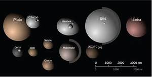 10 New Dwarf Planets And Candidates In Our Solar System ...