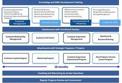 Graduate Program Trainee Service Customer Programs Operations