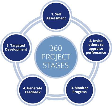 360 Degree Feedback  Assessment  Leadership Consultants. Private Universities In North Carolina. Inpatient Drug Rehab Oklahoma. William Jewell College Nursing. Bachelor Of Electrical Engineering. Potty Training Your Child Dr Joy Browne Radio. Bajaj Travels Chandigarh Ems Billing Companies. Monmouth County Police Academy. Wallace Community College Hanceville