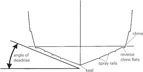 Boat Technical Definition by What Does Deadrise At Transom Technical Discussion
