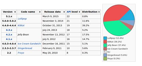 android api android api level vs android version stack overflow