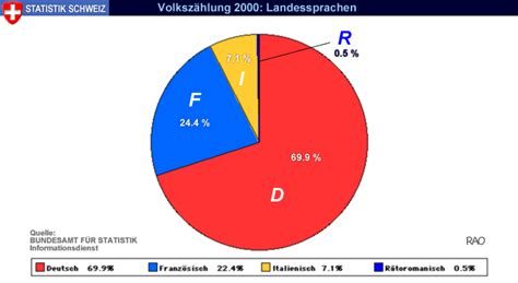 raonline  statistik schweiz demographie sprachen