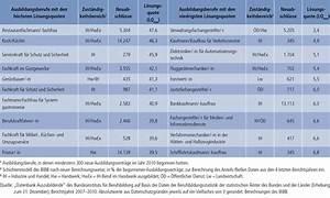 Probezeit Berechnen : bibb datenreport 2012 a4 7 vorzeitige l sung von ausbildungsvertr gen ~ Themetempest.com Abrechnung