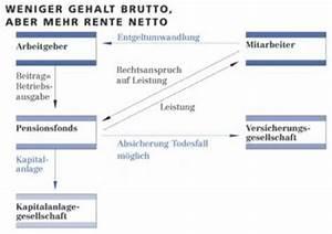 Rente Berechnen Brutto Netto : entgeltumwandlung ~ Themetempest.com Abrechnung
