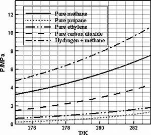 Phase Diagram Of Pure Methane  21   Propane  41   Ethylene