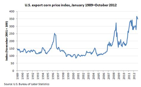 united states bureau of statistics impact of the 2012 drought on export corn prices the
