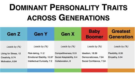 x and y age range the multi generational workforce a personality analysis data co