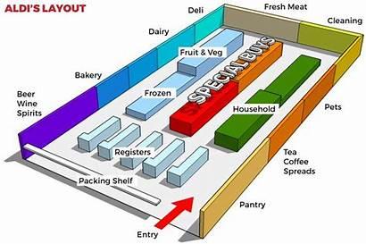 Aldi Layout Plan Stores Retail Supermarket Floor