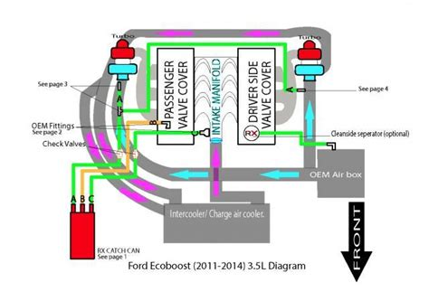 3 5l Engine Flow Diagram by Ecoboost 3 5 L Engine Fuel Dilution Problem Solved