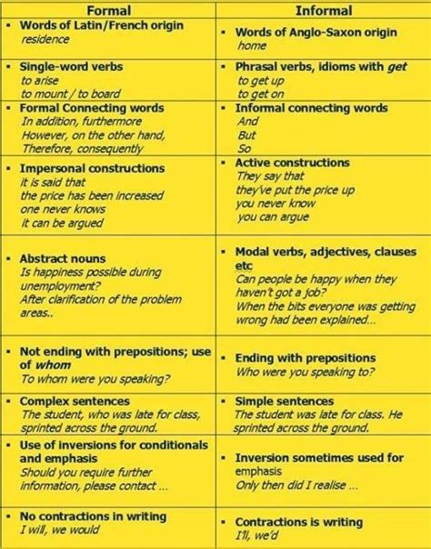 writing tips  practice writing tips learn english