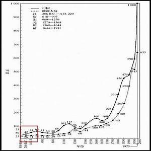 When Did China U0026 39 S Massive Population Begin