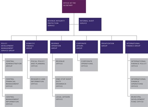 bureau of finance structure leadership department of finance