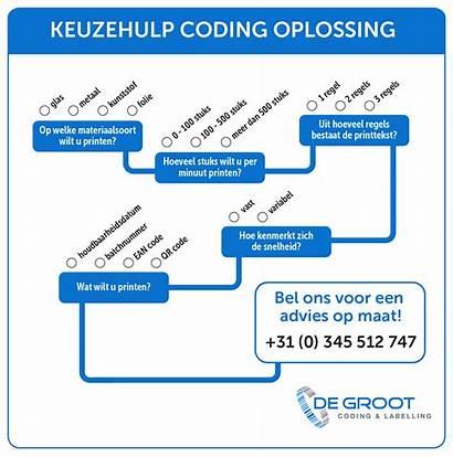 Coding Nauwkeurig Coderen Printen Adviseren Wij Pixel