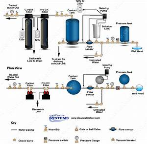 Clean Well Water Report  How To Use A Chlorinator Pump To