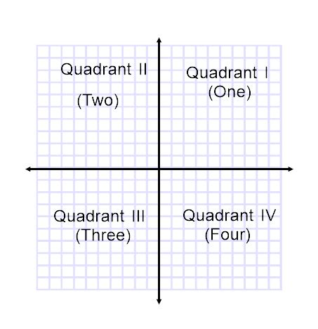 What Are Some Examples Of Quadrants In A Graph? Quora