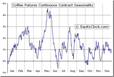 Coffee commodity trading is now done electronically. Coffee Futures (KC) Seasonal Chart | Equity Clock