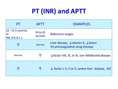 blood test pt and ptt effects of afib