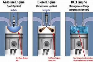 Video  Is Hcci The Future Of The Internal Combustion Engine