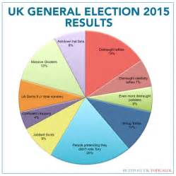 Election Results Pie-Chart