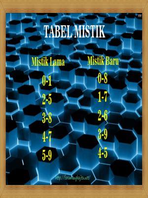 tabel shio  mistik table data shio table data mistik