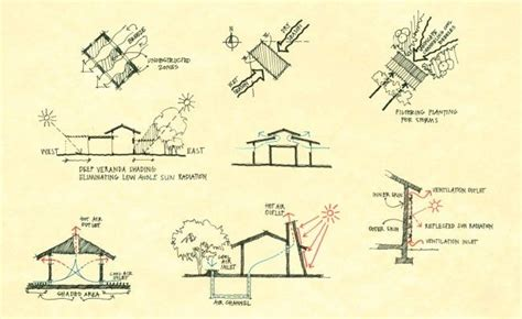 Bioclimatic Studies passive design strategies 4240