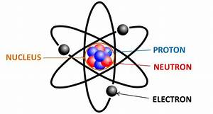 What Is The Relationship Between Atoms And Genes