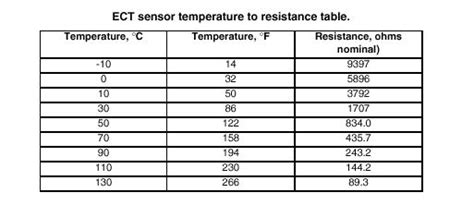 Measurement Reading Voltage Ntc Sensor Unexpected