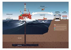Offshore Drilling Diagram On Behance