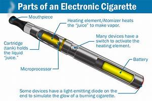 Construction Of Electronic Cigarettes