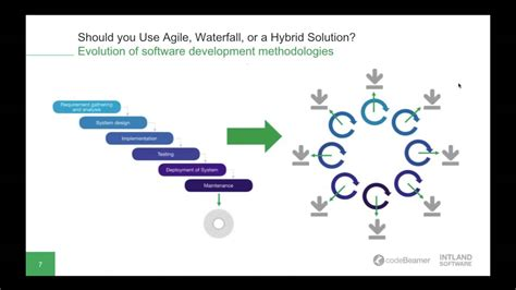 Should You Use Agile, Waterfall, Or A Hybrid Solution