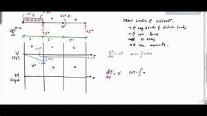 Shear And Moment Diagram Example 3 - Mechanics Of Materials
